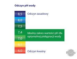 Idealna wartość pH, która zapewnia komfort osobom kąpiącym się powinna mieścić się w zakresie 7,0 – 7,4.