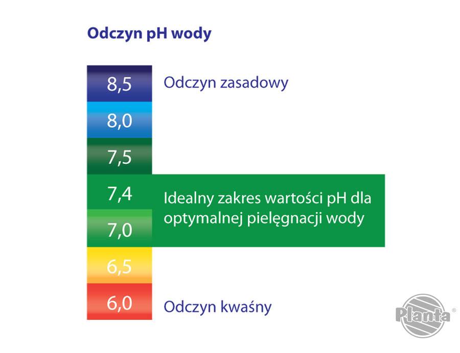 Idealna wartość pH, która zapewnia komfort osobom kąpiącym się powinna mieścić się w zakresie 7,0 – 7,4