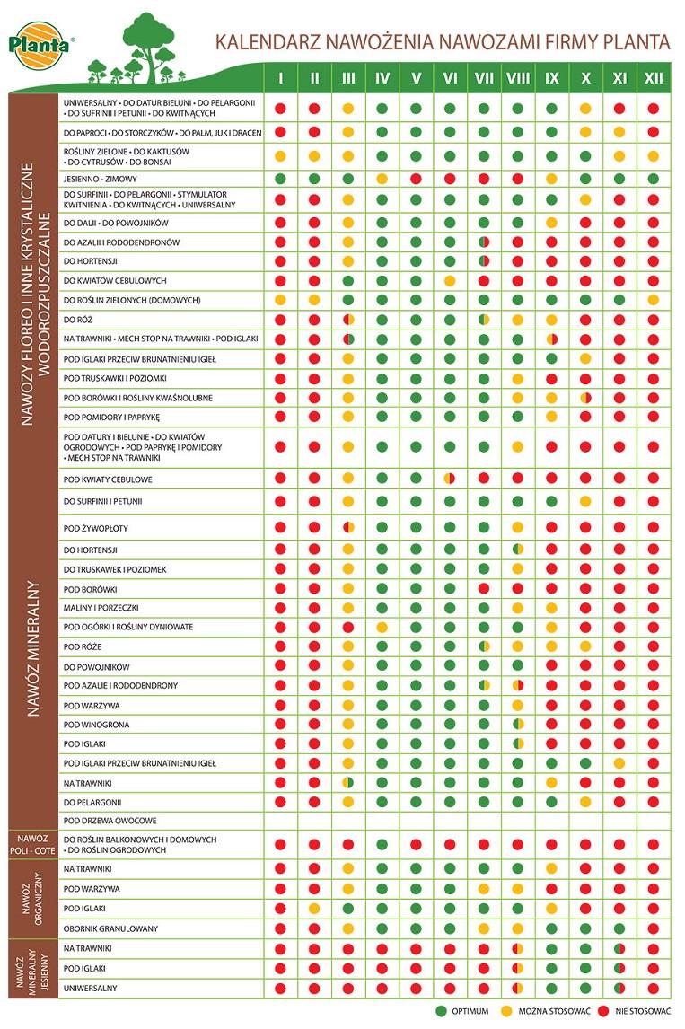 Kalendarz nawożenia nawozami firmy Planta