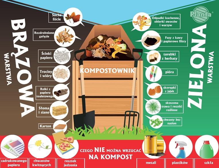 Co można a czego nie można wrzucać na kompost?