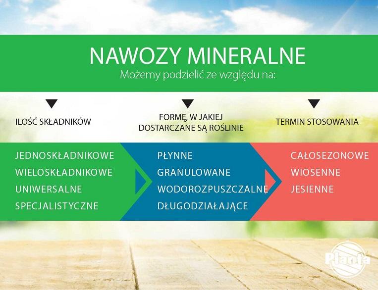 Podział nawozów mineralnych